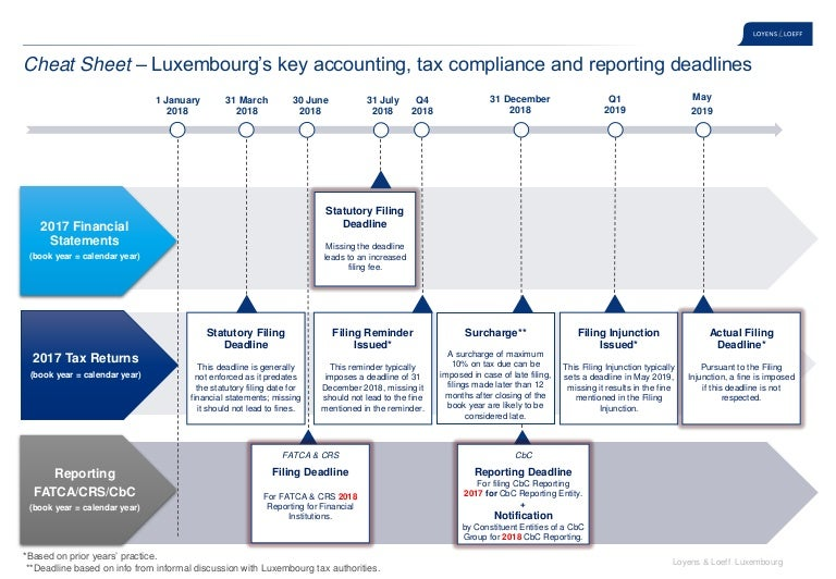 cheat sheet tax compliance luxembourg march 2018