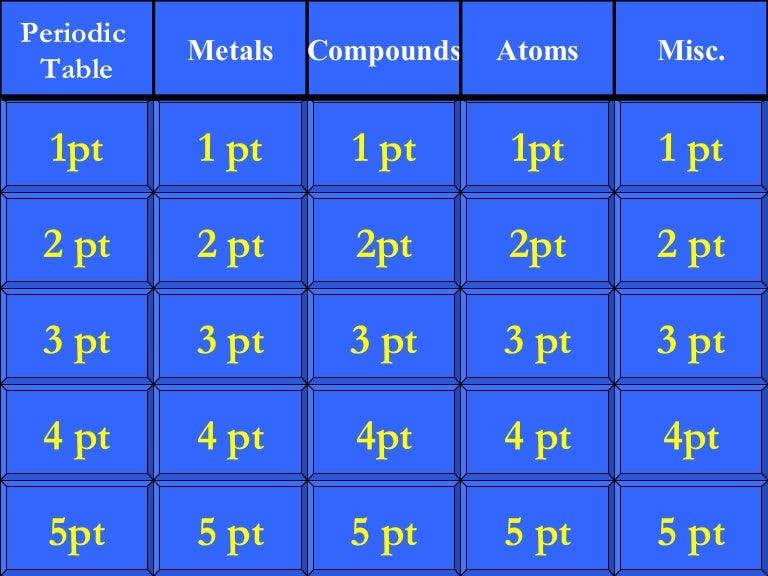 Chemistry jeopardy chemistry jeopardy 1194379814808737 3 thumbnail 4gcb1194351015 urtaz Gallery