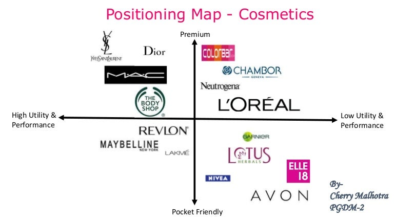 Positioning Map Cosmetics