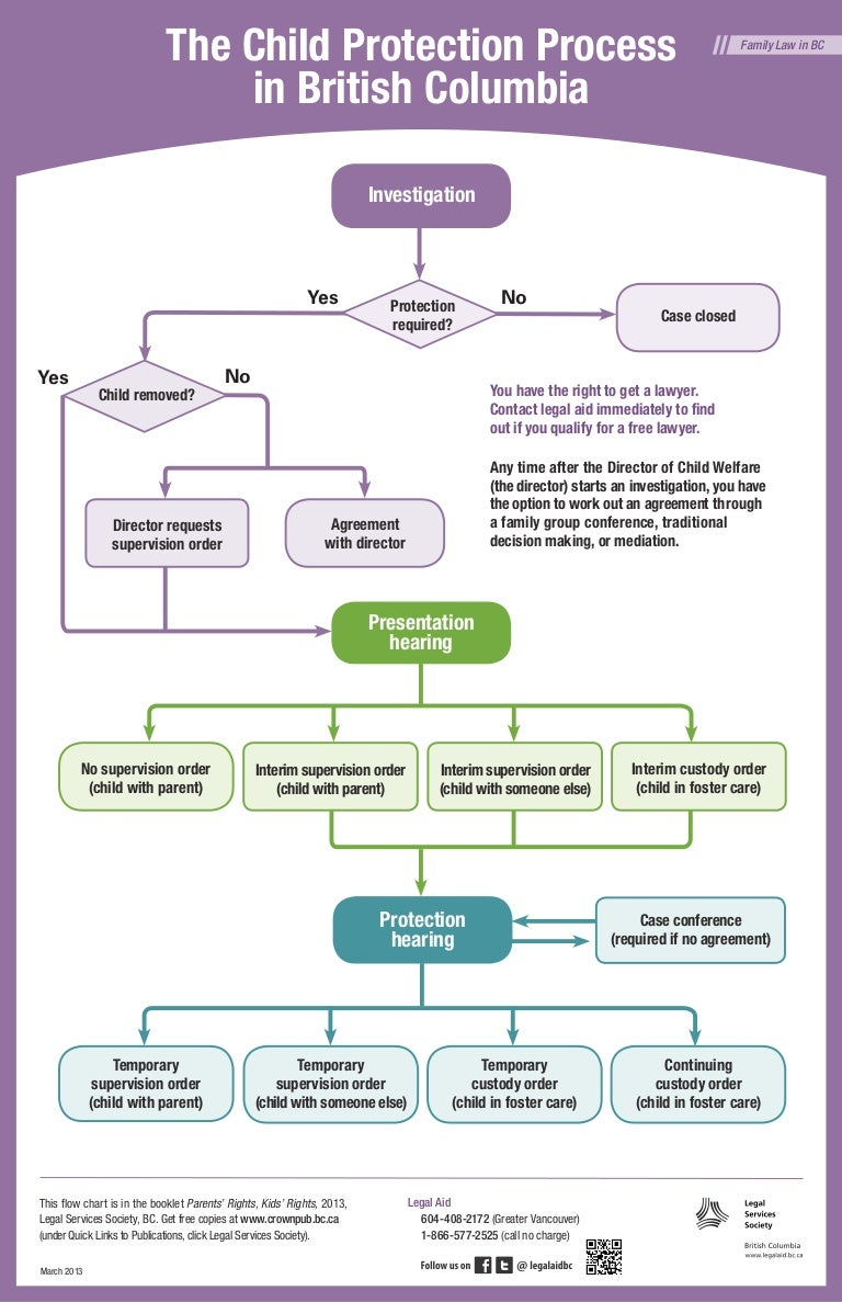 Child protection process in british columbia flow chart eng nvjuhfo Choice Image
