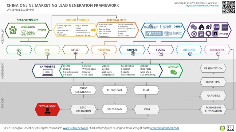 A blueprint for your online lead generation in china malvernweather Images
