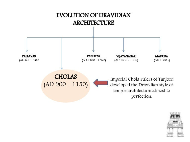 Cholas Architecture