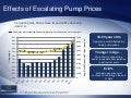 Effects of Escalating Pump Prices