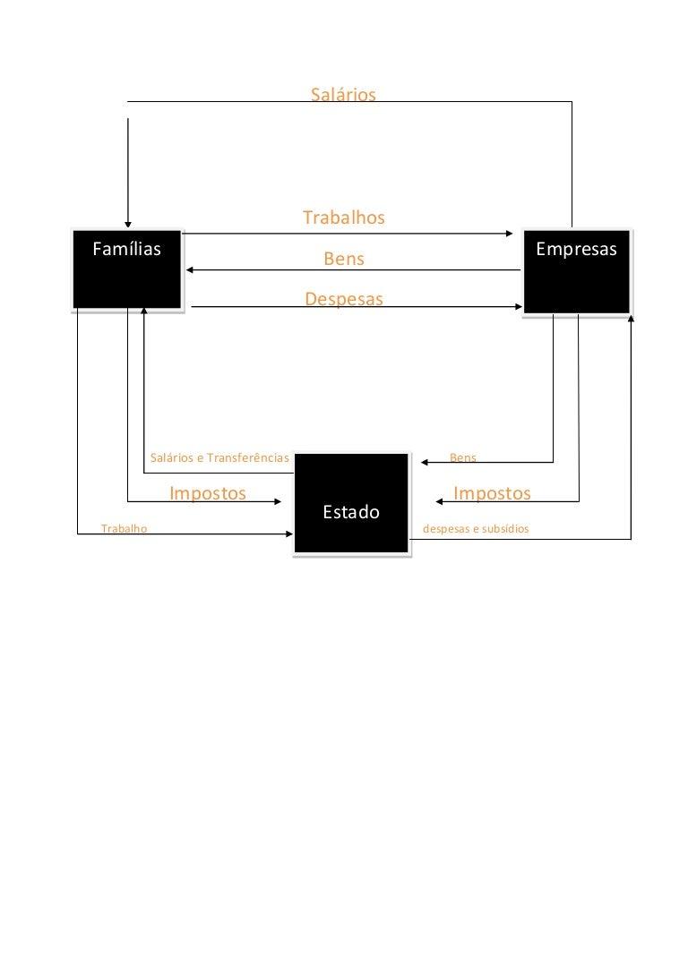 Circuito Economico : Circuito economico simplificado