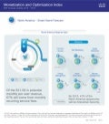 Monetization and Optimization Index (MOI) - North America - Smart Home Forecast