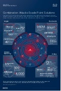 Cisco 2015 Midyear Security Report Infographic
