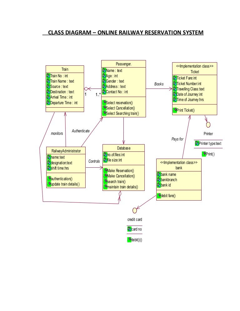 Class diagram railway reservation system ccuart Image collections
