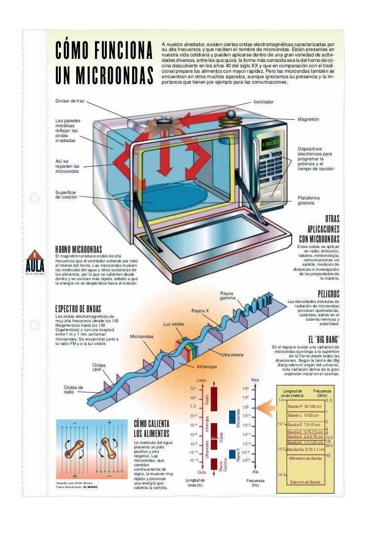Cómo Funciona El Horno Microondas