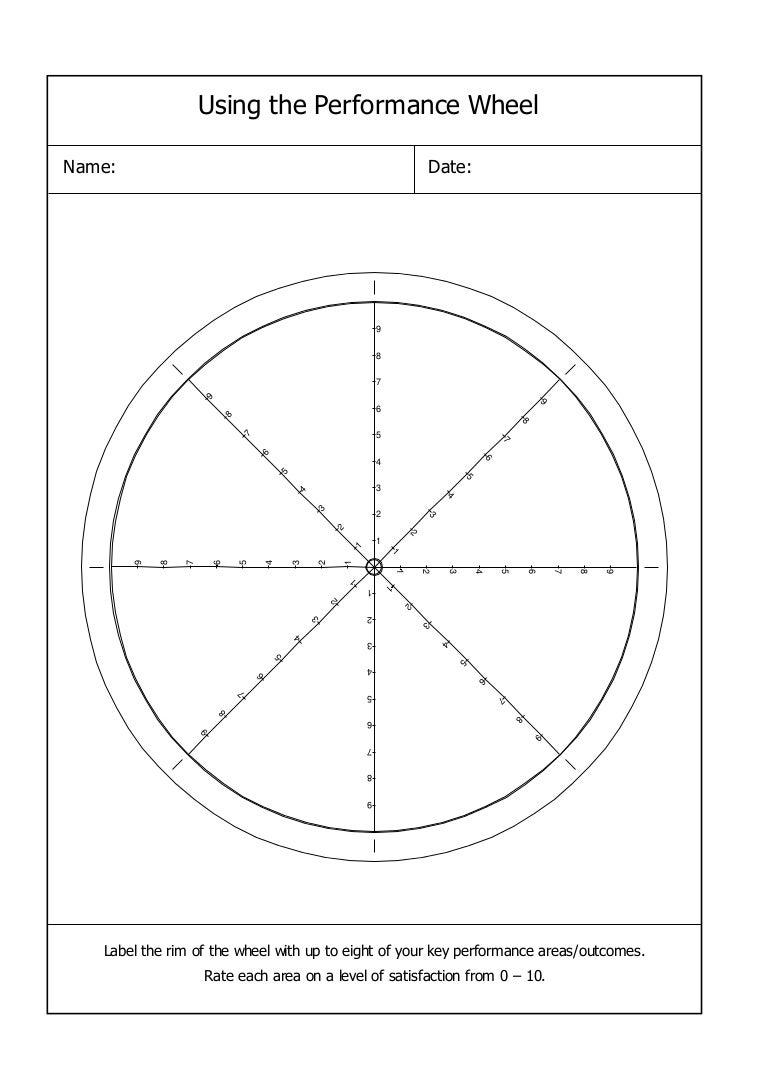 Coaching Performance Wheel Regarding Blank Performance Profile Wheel Template