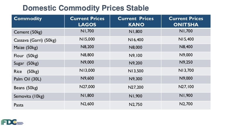 Commodities update 03 may 2016