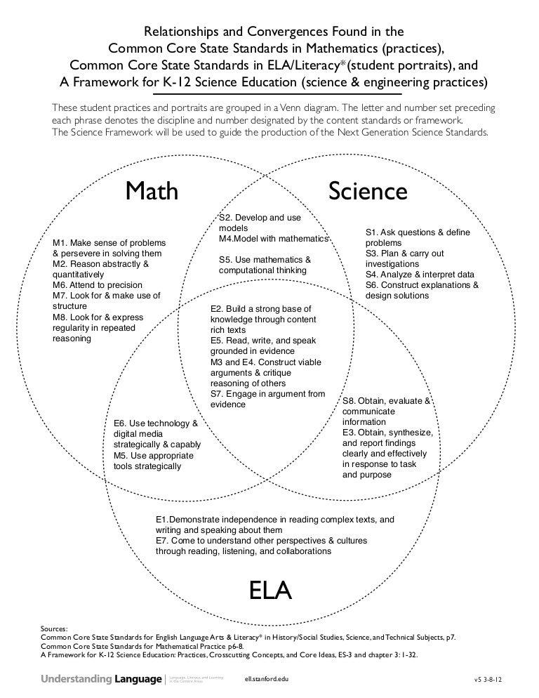 Science Venn Diagram Math Schematic Diagrams