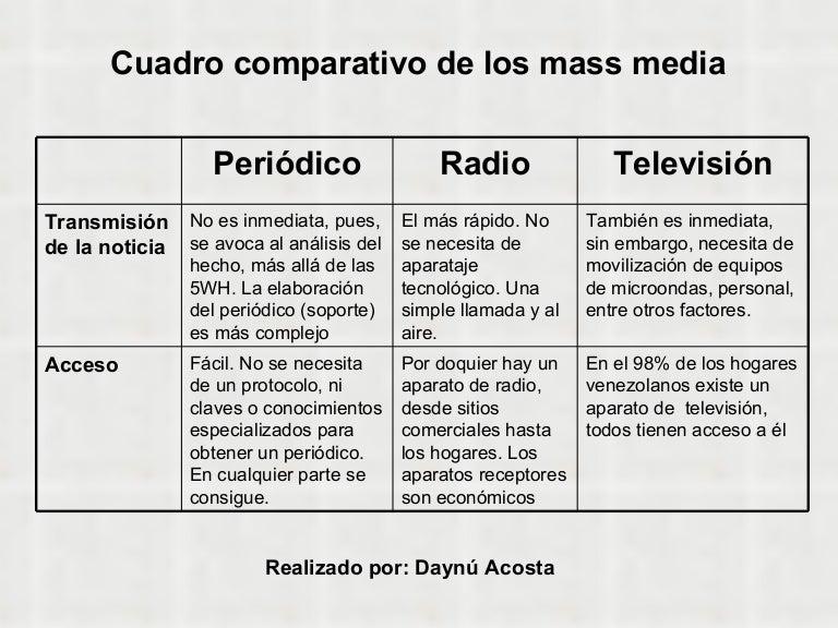 Comparacion De Los Medios