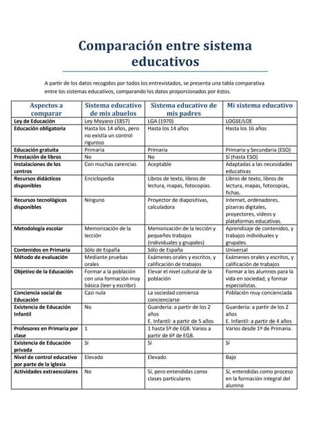Comparación entre sistema educativos