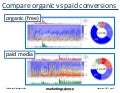 Comparing organic vs paid conversions