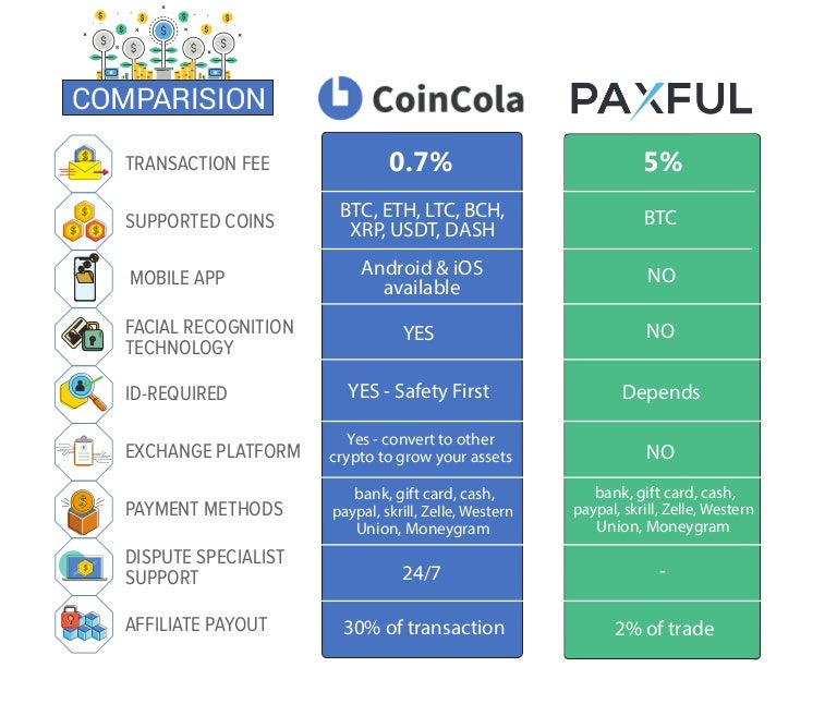 bitcoin paxful