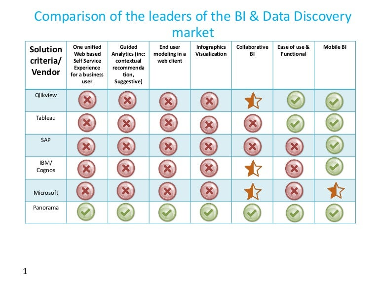 Comparison Chart Of The Business Intelligence And Data