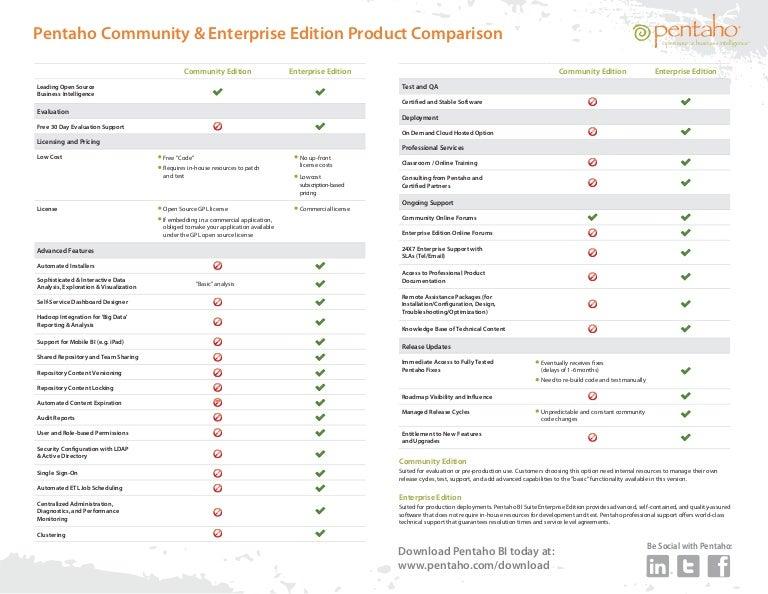 pentaho data integration community edition