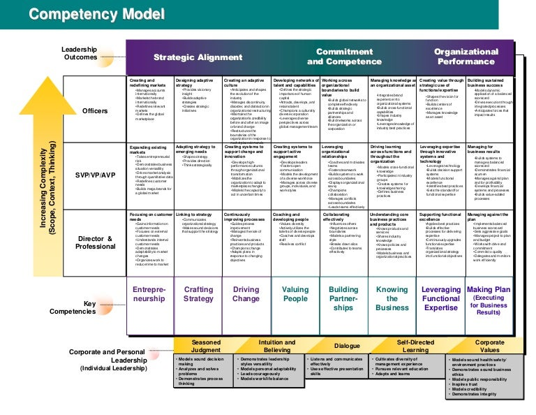 difference between competency modelling and traditional Traditionally, job descriptions used skills, duties, and responsibilities to define   so, what is the difference between skills and competencies  regardless of  what model you ultimately choose for your job descriptions, it is.