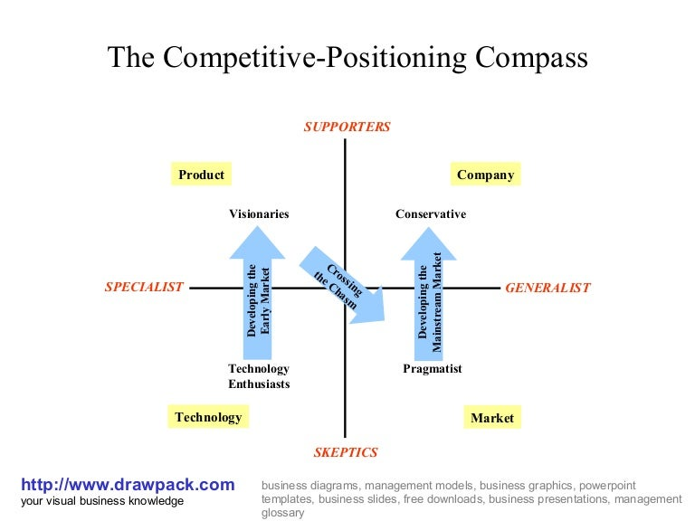 Competitive Positioning Compass Diagram