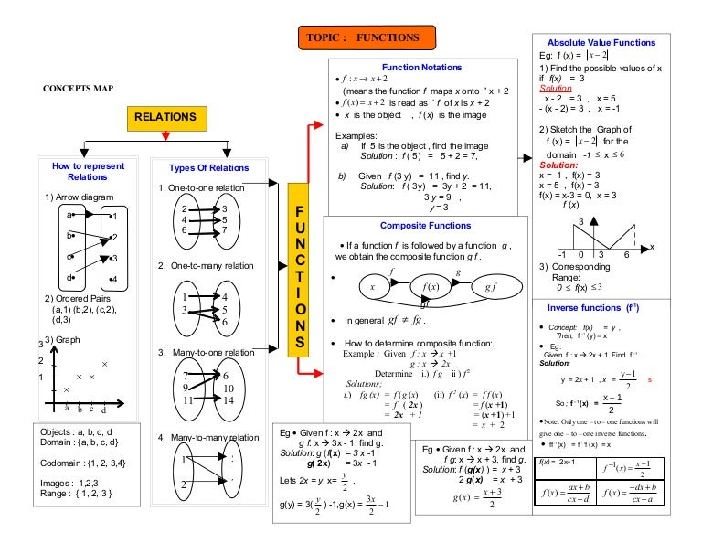 Concept Map Function