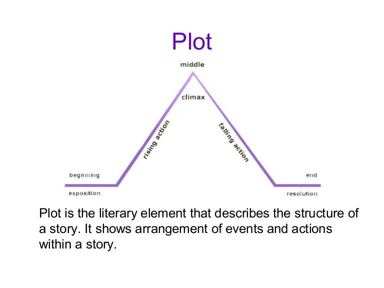 Plot and conflict ccuart Images
