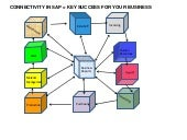 Connectivity in sap