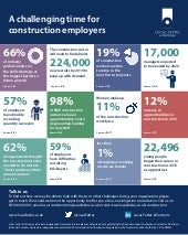 Construction skills shortage infographic