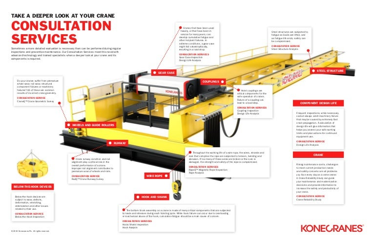 Take a deeper look at your overhead crane with Consultation ... Kone Cranes Hoist Controls Wiring Diagram on