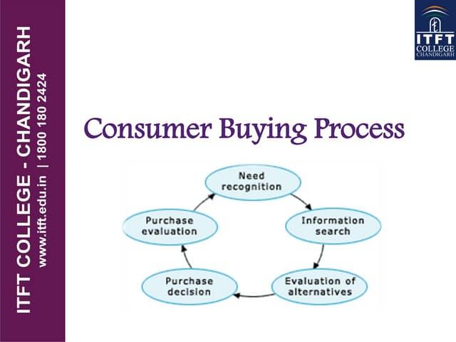 ITFT- Consumer buying process
