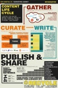Content life-cycle-infographic