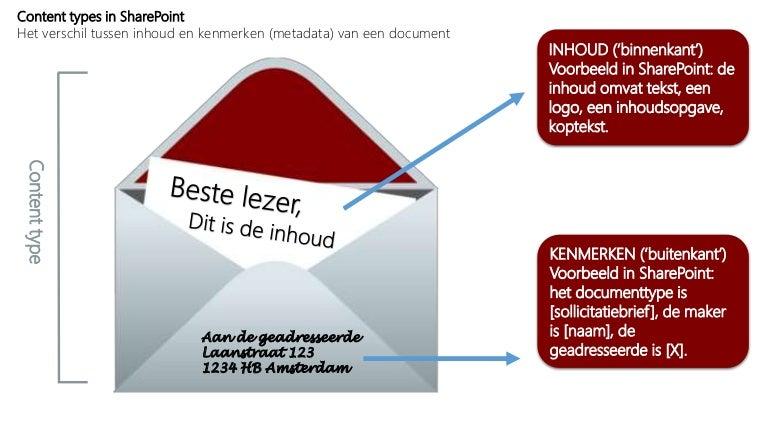 sollicitatiebrief maker Een SharePoint inhoudstype (content type) als brief! sollicitatiebrief maker