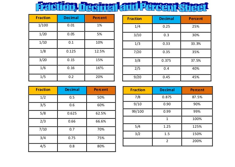 Conversion Table Fraction Decimal And Percent