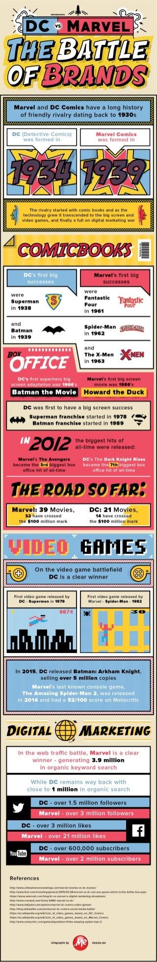 Infographic: DC vs Marvel - The Battle of Brands