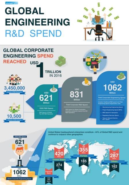 Global Engineering R&D Spend 2016