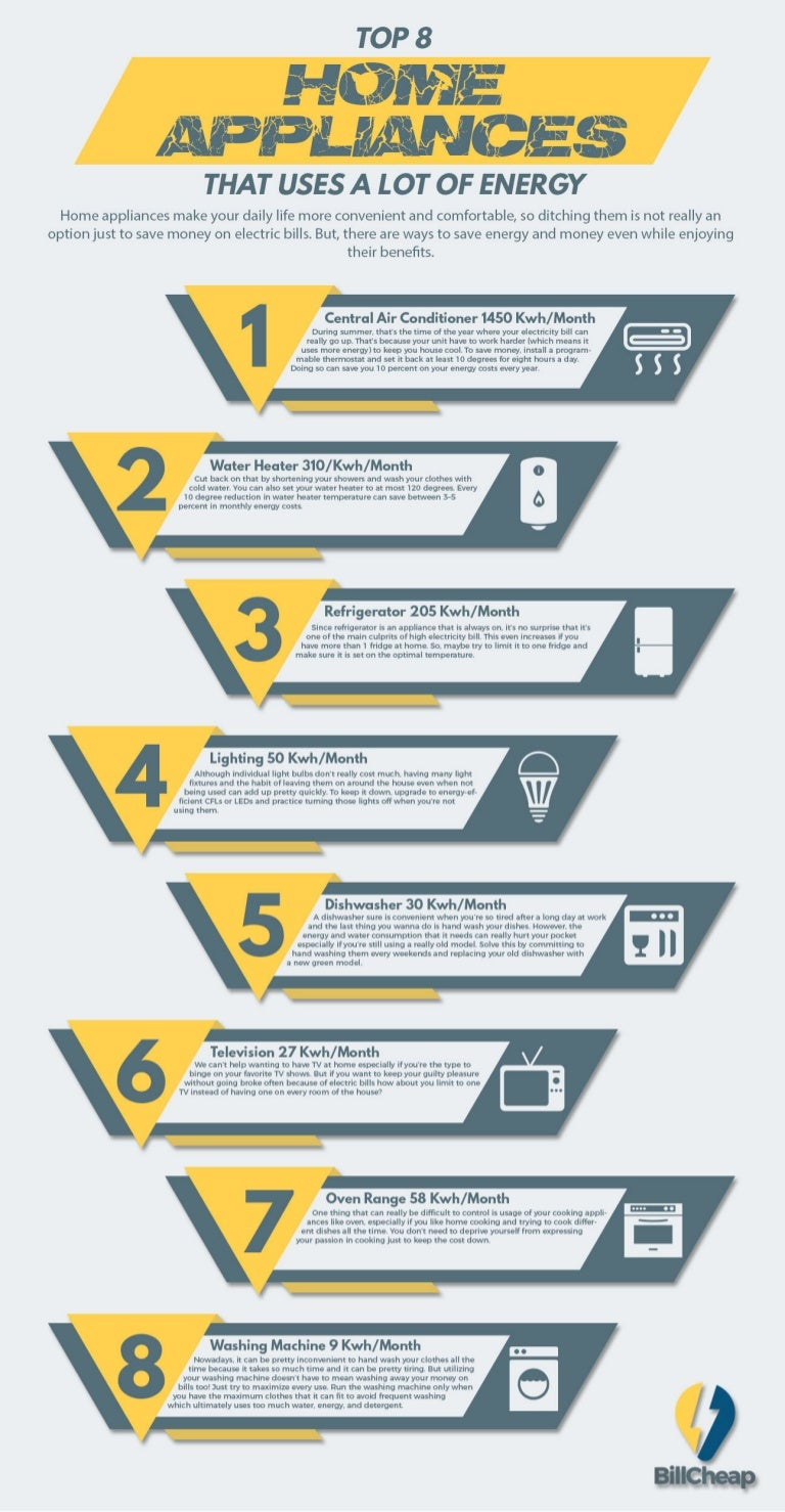 Top 8 Home Appliances That Uses A Lot Of Energy