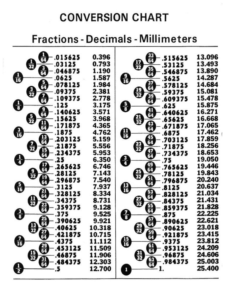 Convertion Chart Fractions Decimals Millimeters Tabla De Converciones