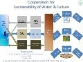 Cooperation for sustainability of water & culture_Sandeep Joshi_2013