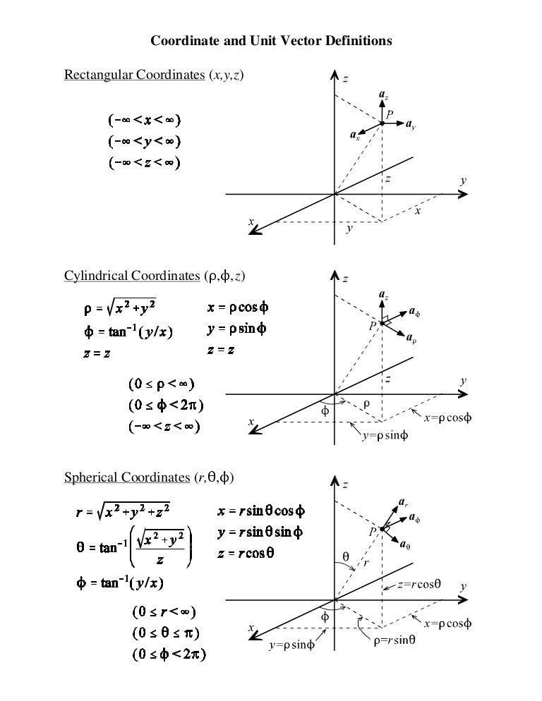 Coordinate and unit vector