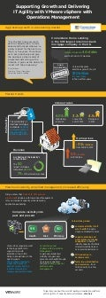 VMware Case Study Infographic - Cornerstone Home Lending