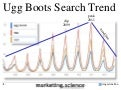 Correlating Search Volume Trends with Stock Performance by Augustine Fou
