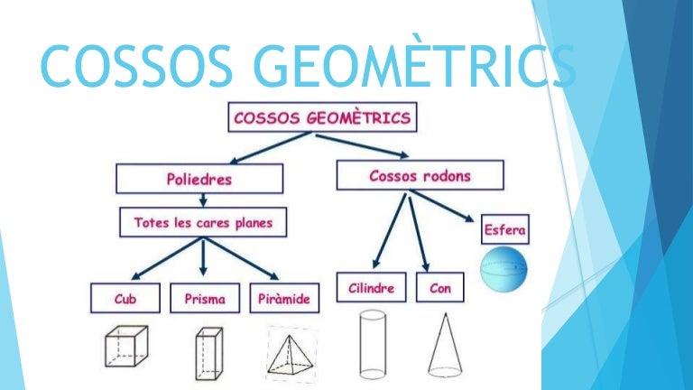 Cossos geometrics