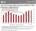 Can the Chicago office vacancy predict a Cubs postseason appearance?