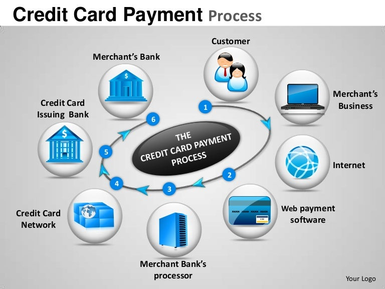 Credit card payment process powerpoint presentation templates