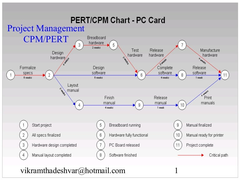 Critical Path And Pert
