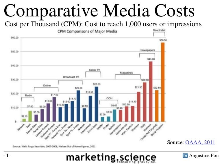 Cross Channel Media Costs Comparison Cpm Basis By