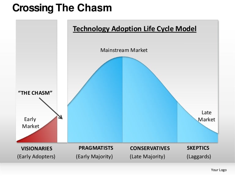 Crossing The Chasm Powerpoint Presentation Templates