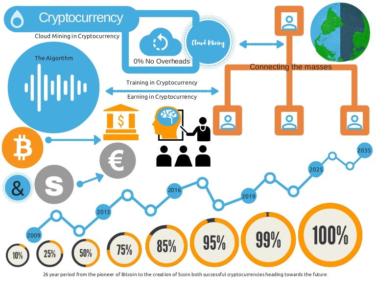 Mint coin crypto currency charts how do betting odds work