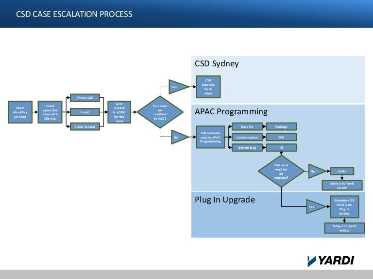 Csd Escalation Flowchart