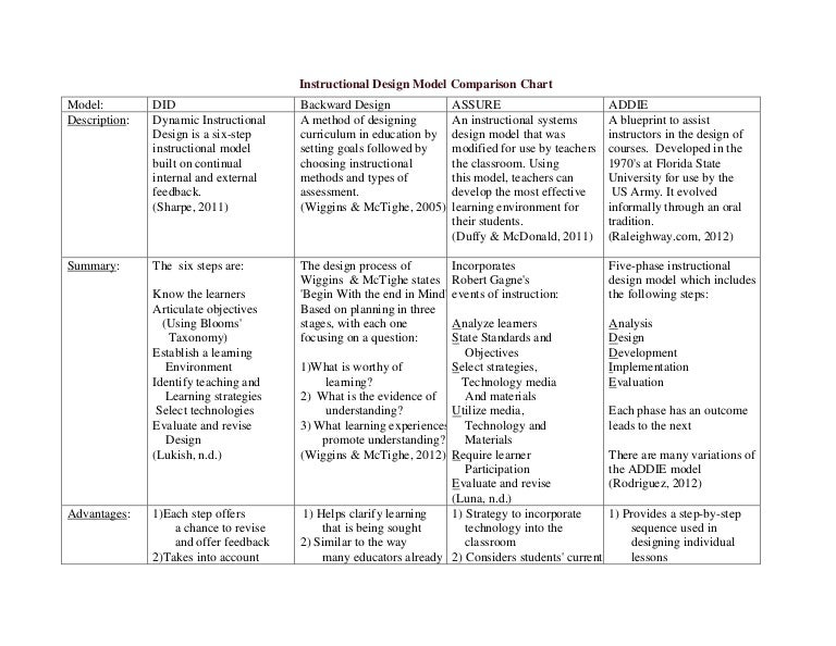 Instructional Design Model Comparison Chart