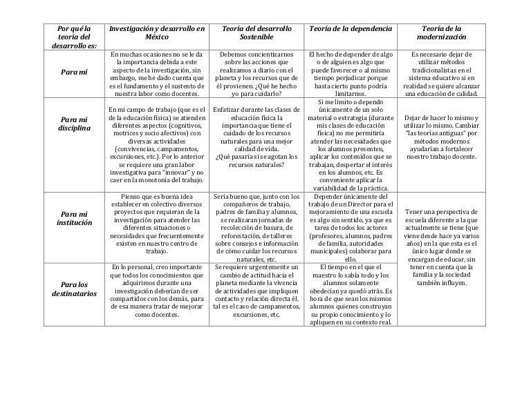 Cuadro De Doble Entrada Analisis De Los Diferentes Temas-4218